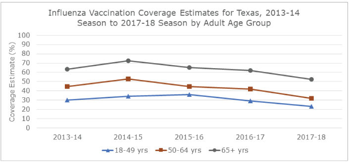 Line graph illustrates influenza vaccination coverage estimates for Texas for the 2013-14 to 2017-18 seasons by adult age groups.