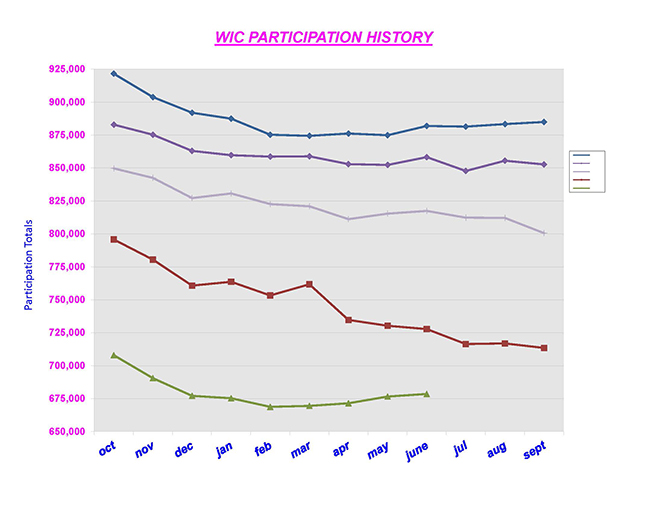 Participation History