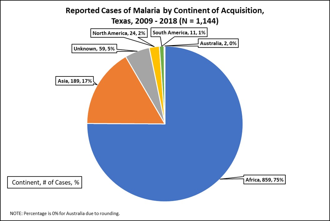 Reported Malaria Cases by Continent2
