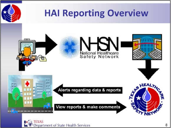 HAI Overview diagram for reporting