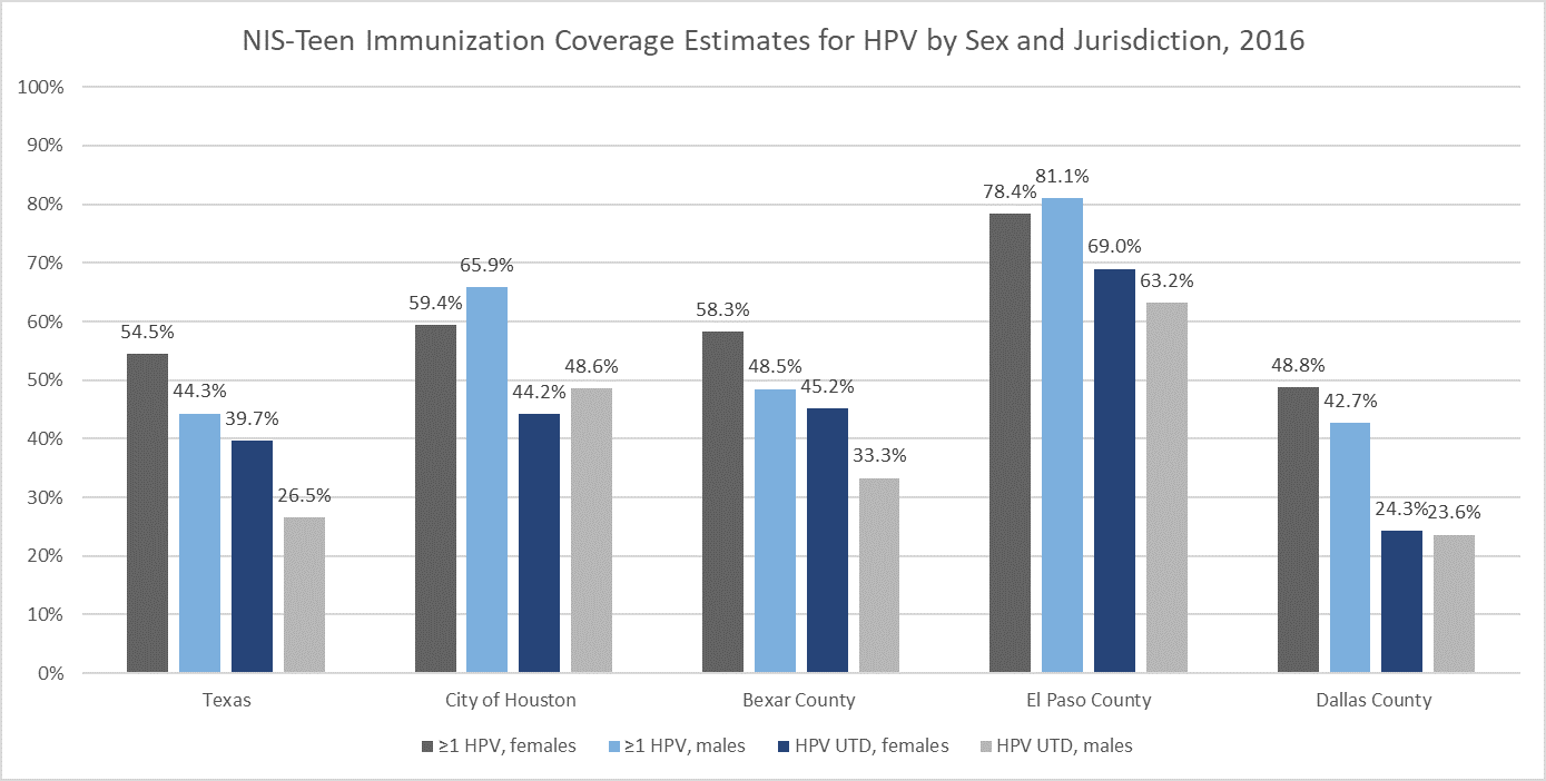 2016 NIS-Teen Vaccination Coverage Estimates for HPV by Sex and Jurisdiction