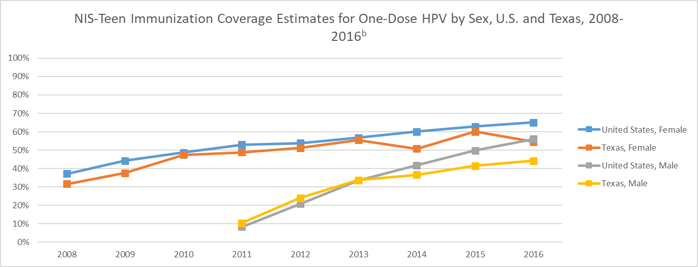 A line chart shows the 2008-2016 NIS-Teen Immunization Coverage Estimates for One-Dose HPV by Sex, U.S. and Texas. The line chart shows gradual rise in coverage estimates from 2008 to 2016 with an approximate min. of 35% and an approximate max. of 65%.In addition, the chart shows a gradual rise in coverage estimates for males in the U.S. and Texas from 2008 to 2016 with an approximate min. of 10% and an approximate max. of 55%.