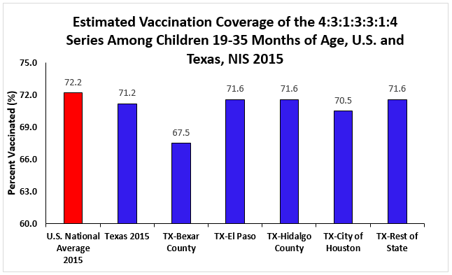 Estimated Vaccination Coverage with the 4:3:1:3:3:1:4 Series Among Children 19-35 Months of Age, U.S. and Texas -- NIS, 2015