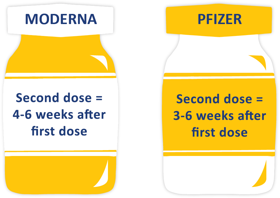 If you got a Moderna first dose, it's best to get the Moderna second dose 4-6 weeks after your first dose. If you got a Pfizer first dose, it's best to get the Pfizer second dose 3-6 weeks after your first dose.
