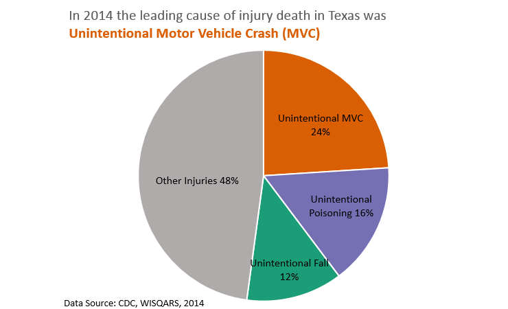2014 Injury Data
